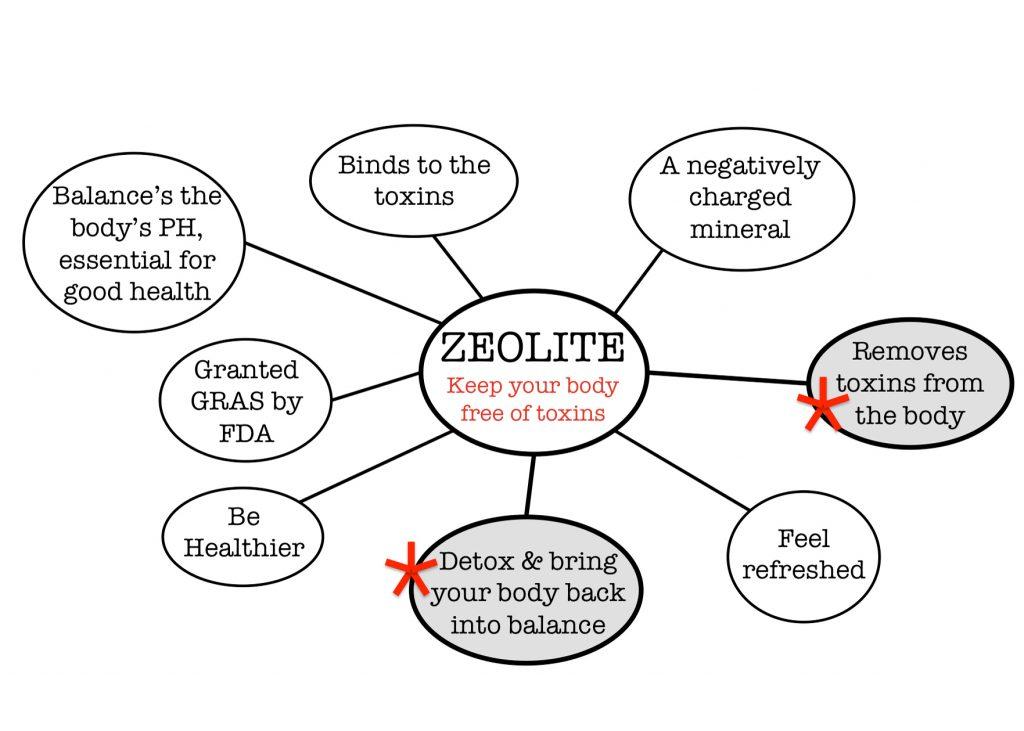the health benefits of zeolites